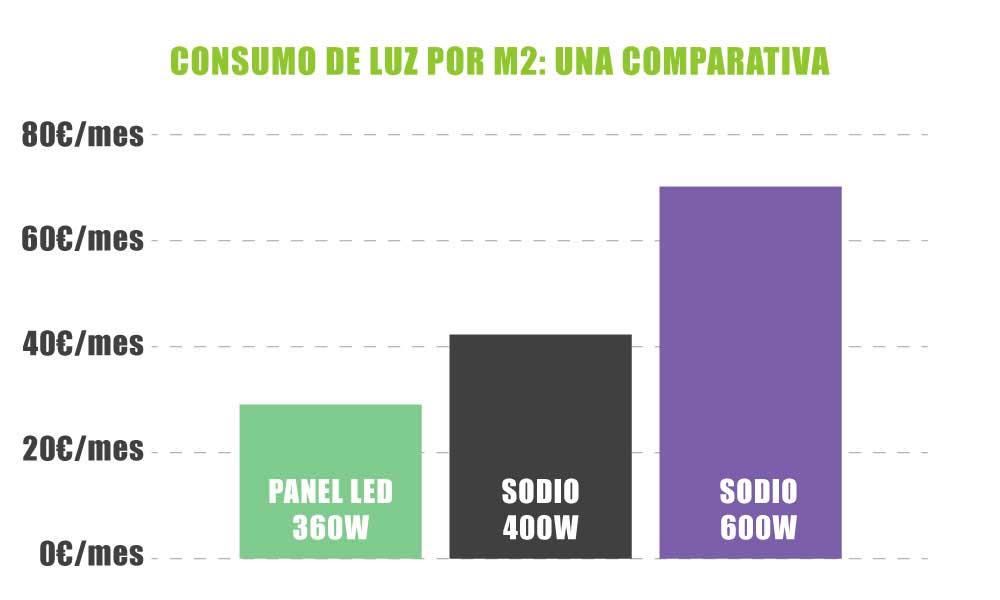 Consumo de luz leds de cultivo