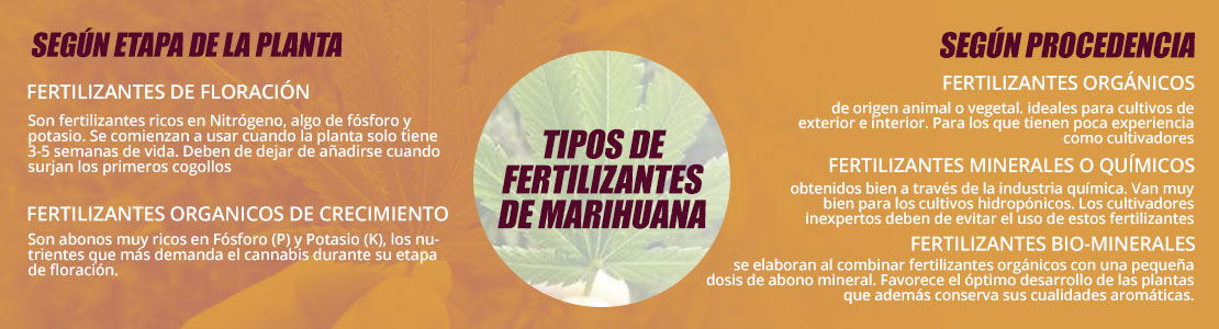 Tipos fertilizantes para marihuana